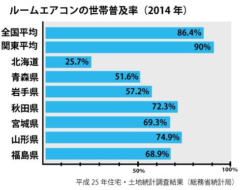 ルームエアコンの世帯普及率(2014年)