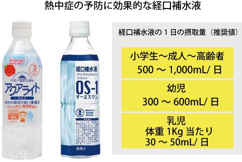 経口補水液の1日の摂取量目安