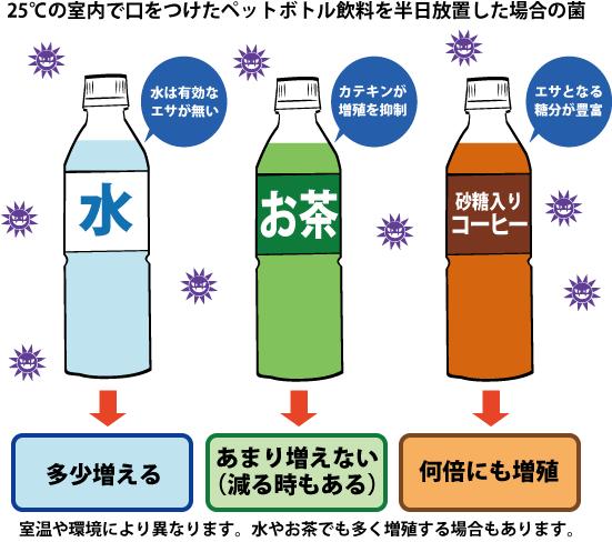 25℃の室内で口をつけたペットボトル飲料を半日放置した場合の菌