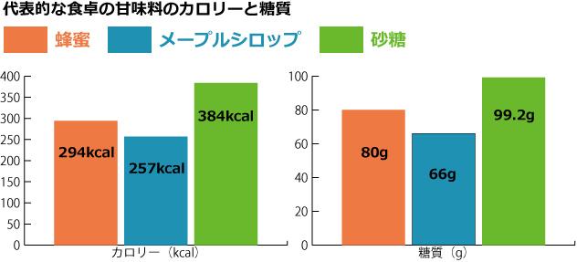 普段食卓に使う甘味料のカロリーと糖質