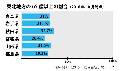 東北地方の65歳以上の割合(2016年10月時点)