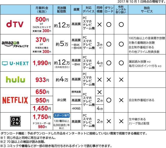 動画ネット配信各社の比較表
