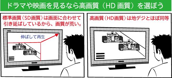 ドラマや映画を見るなら高画質(HD画質)を選ぼう